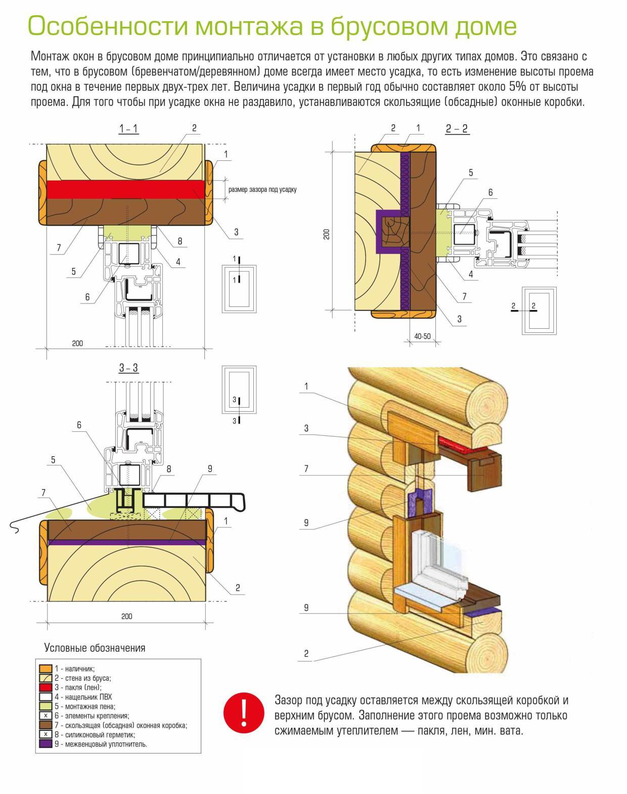 Правильная установка окон и дверей в деревянном доме